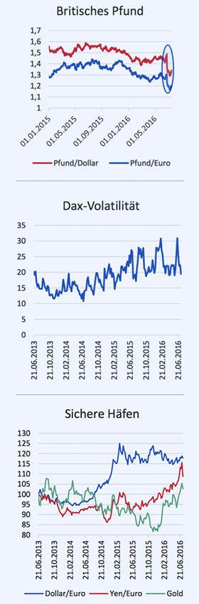 Drei Grafiken zum Britischen Pfund, zur Dax-Volatilität und den Schwankungen von Dollar/Euro, Yen/Euro und von Gold