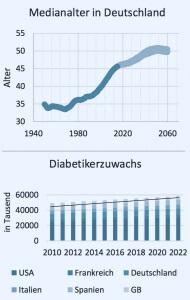 Zwei Grafiken zum Medianalter in Deutschland und zum Diabetikerzuwachs